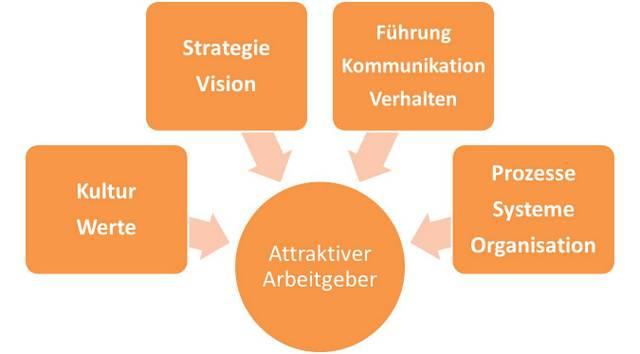 Soulution Coaching Silke Mekat Unternehmensberatung für familienbewusste Personalpolitik Attraktiver Arbeitegber