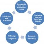 Attraktivitätsfaktoren Soulution Coaching Silke Mekat Unternehmensberatung für familienbewusste Personalpolitik Vereinbarkeit von Beruf und Familie