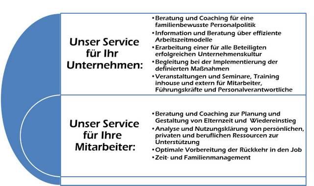Soulution Coaching Silke Mekat Unternehmensberatung für familienbewusste Personalpolitik Beratungsangebot