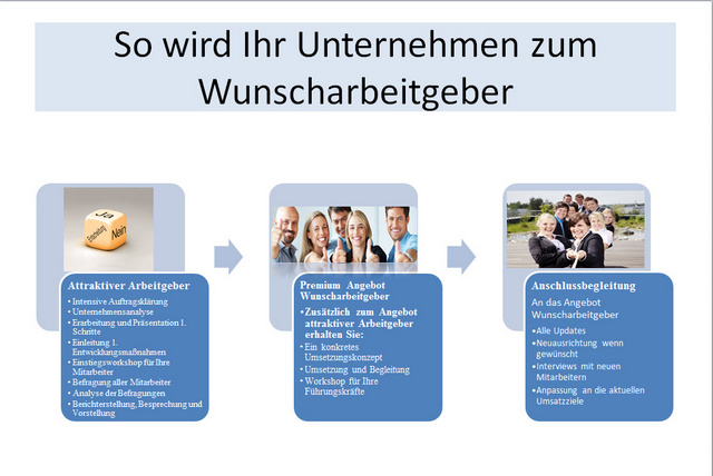 Soulution Coaching Silke Mekat Unternehmensberatung für familienbewusste Personalpolitik Wunscharbeitgeber