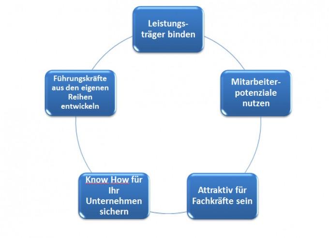 So wird Ihr Unternehmen zum Wunscharbeitgeber Soulution Coaching Silke Mekat Vereinbarkeit von Beruf und Familie