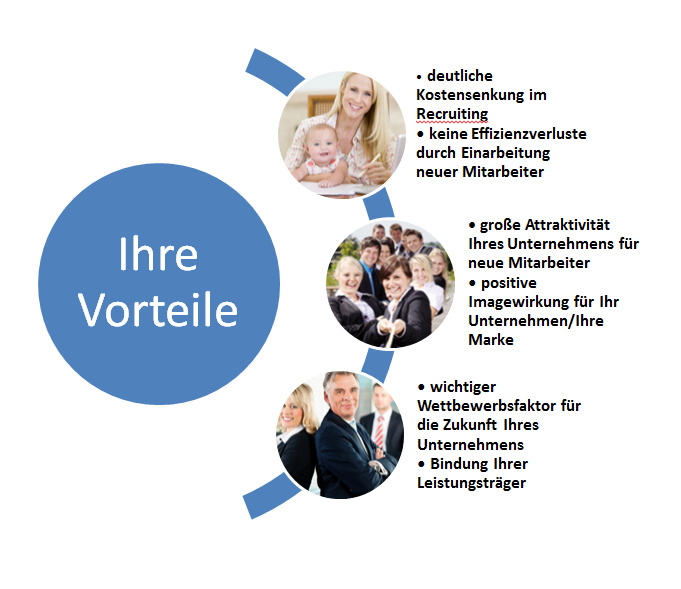 Soulution Coaching Silke Mekat Unternehmensberatung für familienbewusste Personalpolitik Vorteile